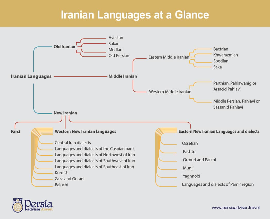 Iranian Languages at a Glance - Persia Advisor